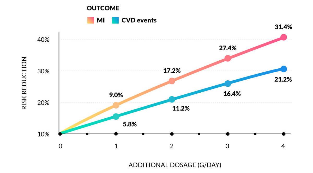 Graph on study outcomes
